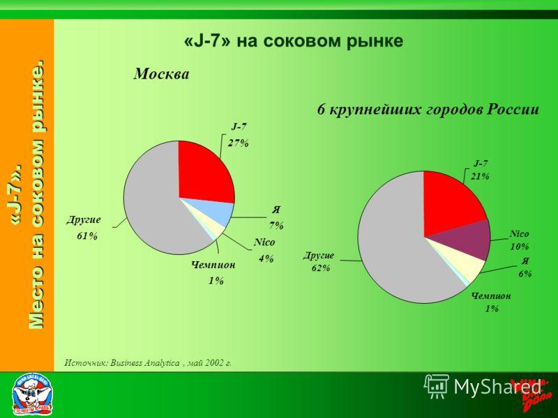 «J-7». Место на соковом рынке. «J-7» на соковом рынке Москва Источник: Business Analytica, май 2002 г. Чемпион 1% Я 6% Nico 10% J-7 21% Другие 62% Nico 4% Чемпион 1% J-7 27% Я 7% Другие 61% 6 крупнейших городов России