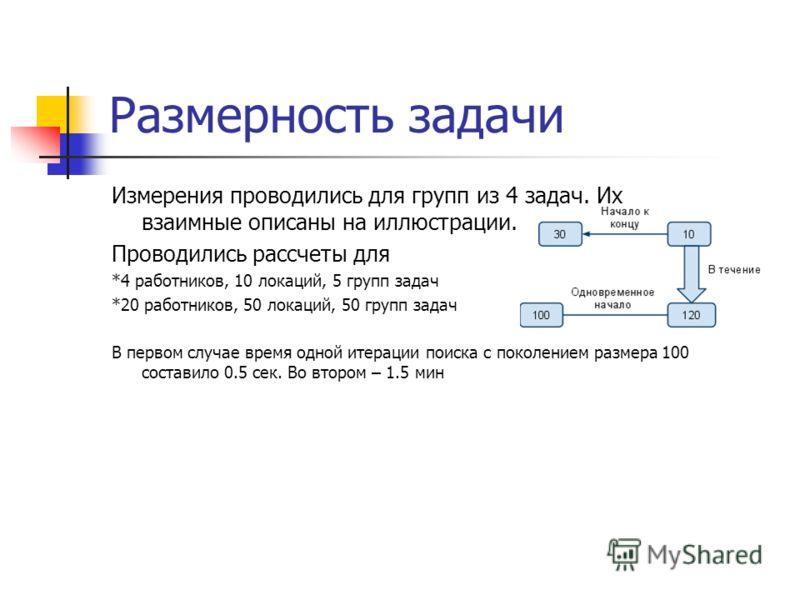 Размерность задачи Измерения проводились для групп из 4 задач. Их взаимные описаны на иллюстрации. Проводились рассчеты для *4 работников, 10 локаций, 5 групп задач *20 работников, 50 локаций, 50 групп задач В первом случае время одной итерации поиск