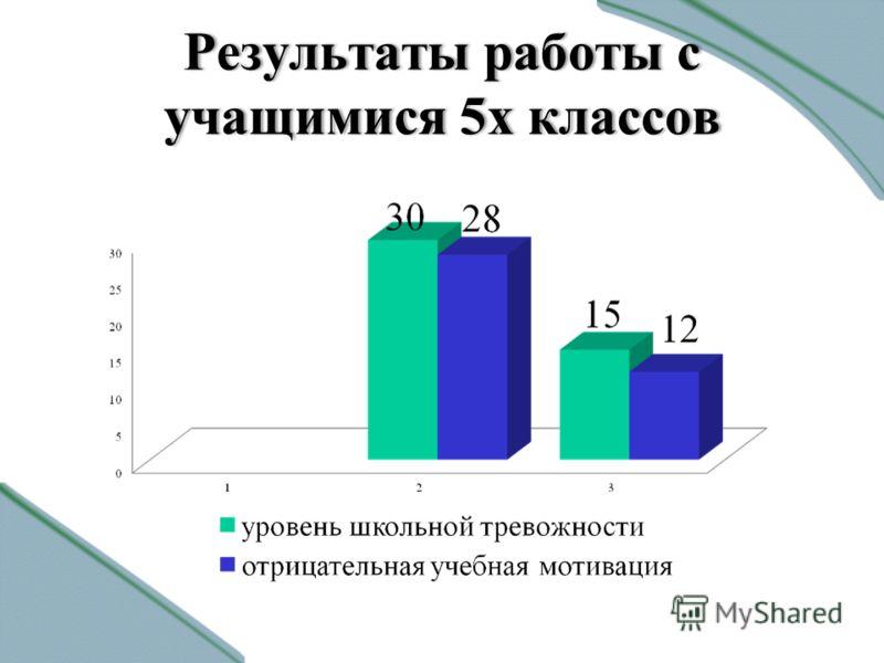 Результаты работы с учащимися 5х классов