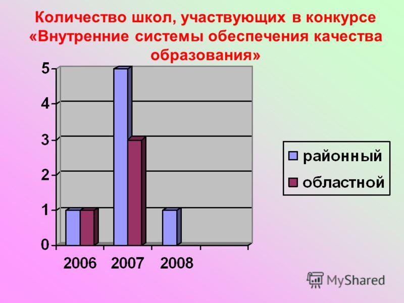 Количество школ, участвующих в конкурсе «Внутренние системы обеспечения качества образования»