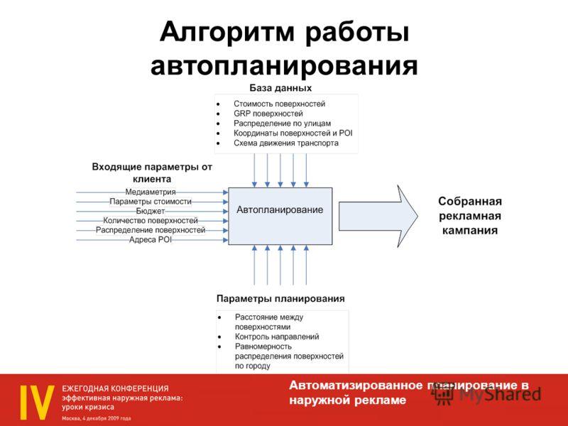 Алгоритм работы автопланирования Автоматизированное планирование в наружной рекламе