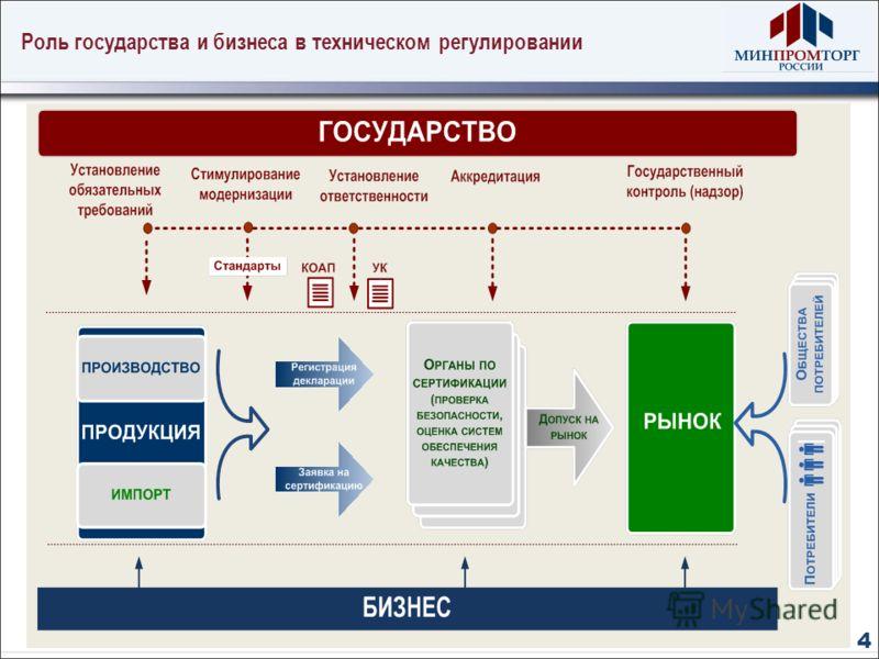 Роль государства и бизнеса в техническом регулировании 4