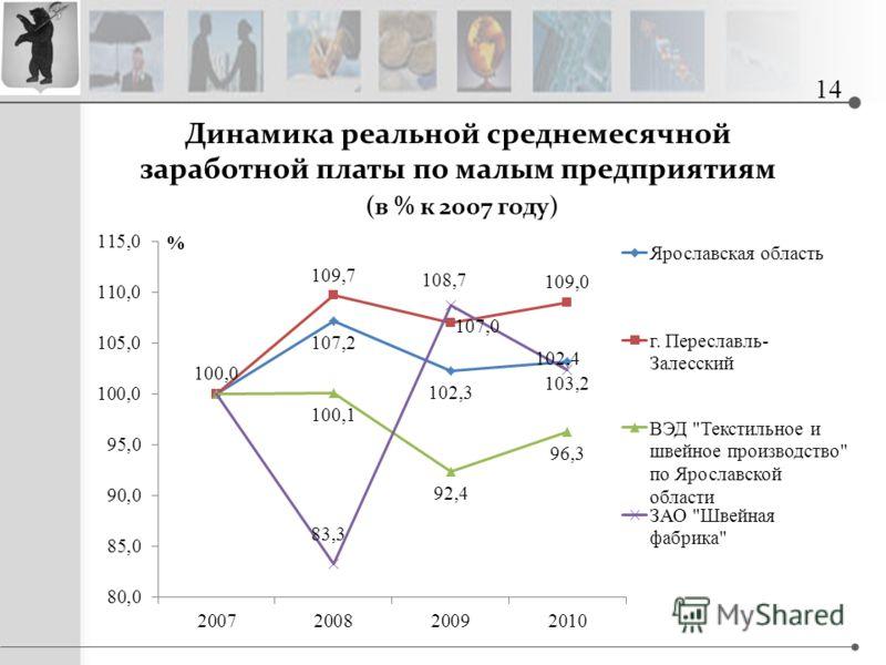 Динамика реальной среднемесячной заработной платы по малым предприятиям (в % к 2007 году) 14