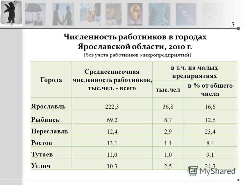 Численность работников в городах Ярославской области, 2010 г. Города Среднесписочная численность работников, тыс.чел. - всего в т.ч. на малых предприятиях тыс.чел в % от общего числа Ярославль 222,336,816,6 Рыбинск 69,28,712,6 Переславль 12,42,923,4