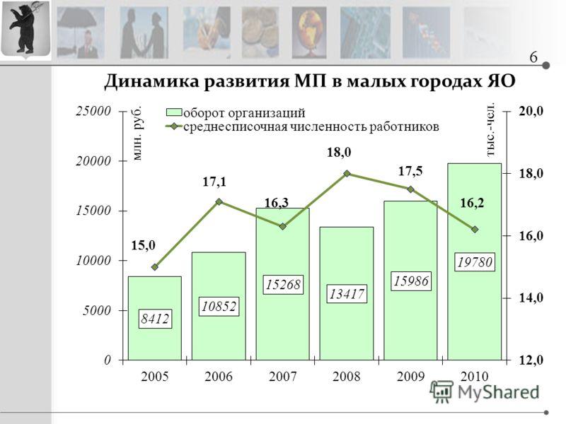 Динамика развития МП в малых городах ЯО 6