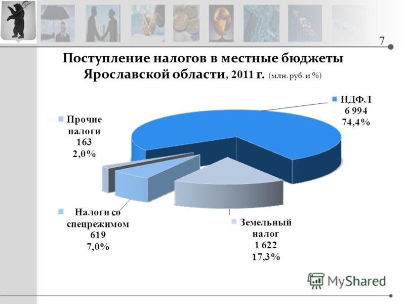 Поступление налогов в местные бюджеты Ярославской области, 2011 г. (млн. руб. и %) 7