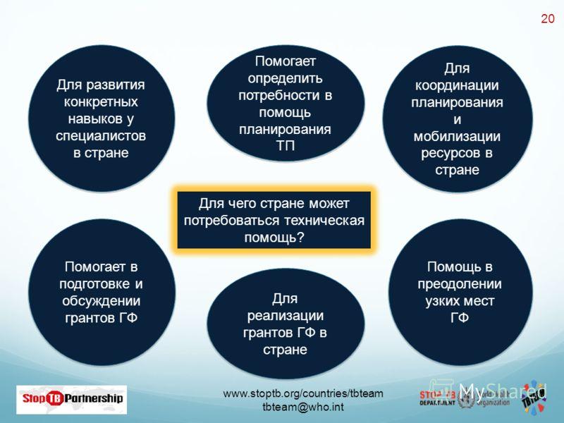 www.stoptb.org/countries/tbteam tbteam@who.int 20 Для чего стране может потребоваться техническая помощь? Для развития конкретных навыков у специалистов в стране Помогает определить потребности в помощь планирования ТП Для координации планирования и