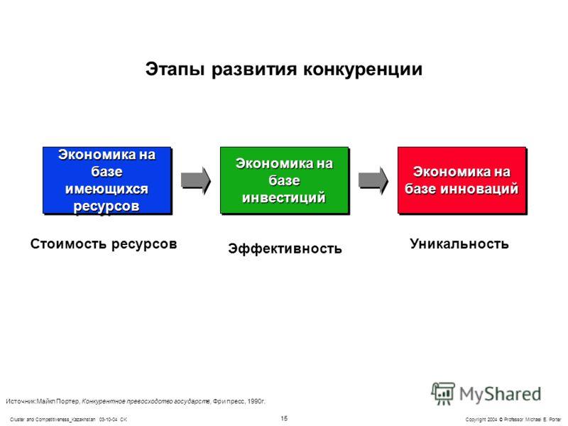 15 Copyright 2004 © Professor Michael E. PorterCluster and Competitiveness_Kazakhstan 03-10-04 CK Этапы развития конкуренции Экономика на базе имеющихся ресурсов Экономика на базе инвестиций Экономика на базе инноваций Стоимость ресурсов Эффективност
