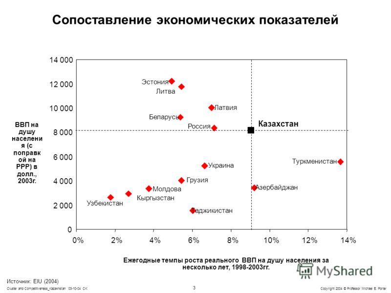 3 Copyright 2004 © Professor Michael E. PorterCluster and Competitiveness_Kazakhstan 03-10-04 CK 0 2 000 4 000 6 000 8 000 10 000 12 000 14 000 0%2%4%6%8%10%12%14% Сопоставление экономических показателей Ежегодные темпы роста реального ВВП на душу на