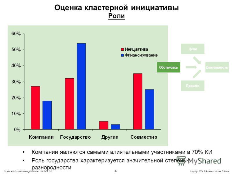 37 Copyright 2004 © Professor Michael E. PorterCluster and Competitiveness_Kazakhstan 03-10-04 CK Оценка кластерной инициативы Роли Компании являются самыми влиятельными участниками в 70% КИ Роль государства характеризуется значительной степенью разн