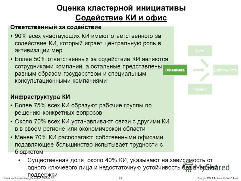 39 Copyright 2004 © Professor Michael E. PorterCluster and Competitiveness_Kazakhstan 03-10-04 CK Ответственный за содействие 90% всех участвующих КИ имеют ответственного за содействие КИ, который играет центральную роль в активизации мер Более 50% о