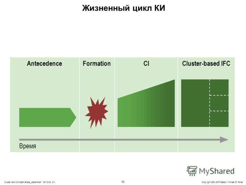 42 Copyright 2004 © Professor Michael E. PorterCluster and Competitiveness_Kazakhstan 03-10-04 CK Жизненный цикл КИ AntecedenceFormationCICluster-based IFC Время