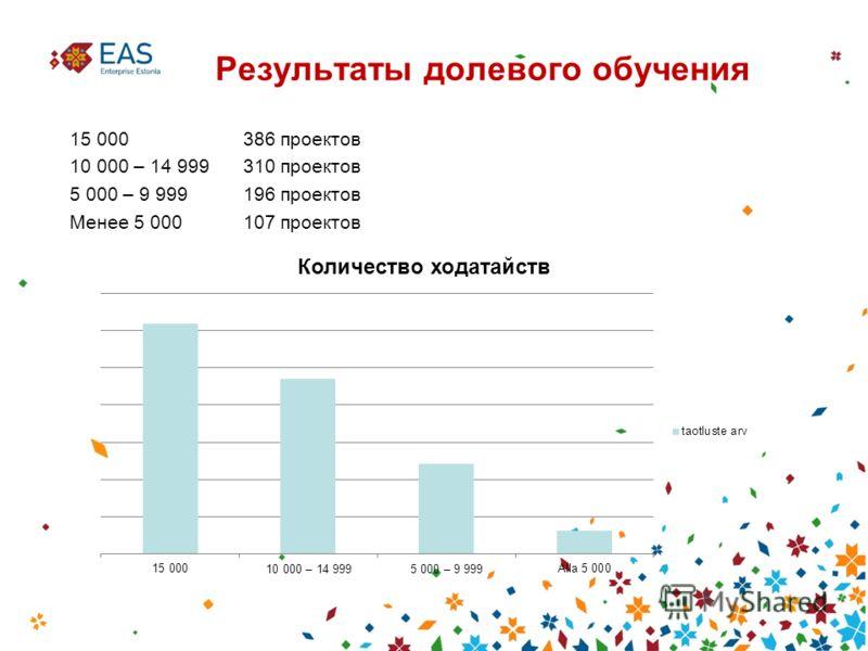 Результаты долевого обучения 15 000 386 проектов 10 000 – 14 999310 проектов 5 000 – 9 999196 проектов Менее 5 000107 проектов