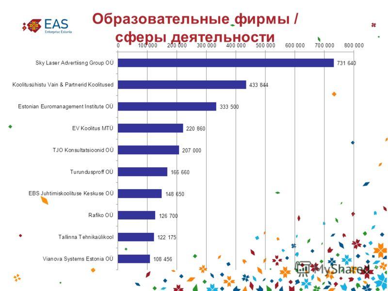 Образовательные фирмы / сферы деятельности