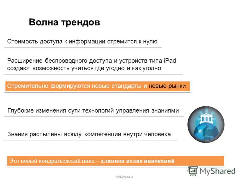 metaver.ru Волна трендов Глубокие изменения сути технологий управления знаниями Стоимость доступа к информации стремится к нулю Расширение беспроводного доступа и устройств типа iPad создают возможность учиться где угодно и как угодно Расширение бесп