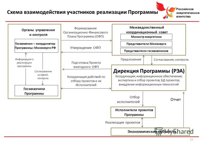Российское энергетическое агентство Схема взаимодействия участников реализации Программы 15 Госзаказчик – координатор Программы: Минэнерго РФ Госзаказчики Программы Дирекция Программы (РЭА) Координация; информационное обеспечение; экспертиза и отбор