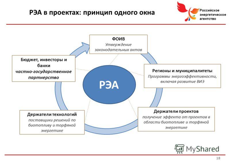 Российское энергетическое агентство ФОИВ Утверждение законодательных актов Регионы и муниципалитеты Программы энергоэффективности, включая развитие ВИЭ Держатели проектов получение эффекта от проектов в области биотопливе и торфяной энергетике Держат