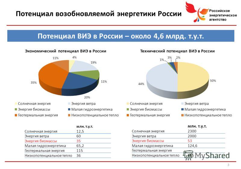 Российское энергетическое агентство Потенциал возобновляемой энергетики России Потенциал ВИЭ в России – около 4,6 млрд. т.у.т. млн. т.у.т. Солнечная энергия2300 Энергия ветра2000 Энергия биомассы53 Малая гидроэнергетика124,6 Геотермальная энергия – Н