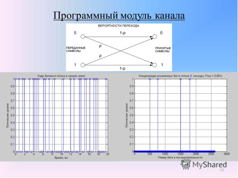 13 Программный модуль канала