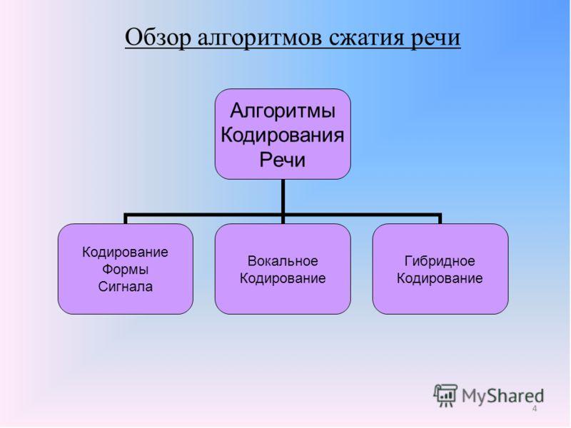 4 Обзор алгоритмов сжатия речи 4 Алгоритмы Кодирования Речи Кодирование Формы Сигнала Вокальное Кодирование Гибридное Кодирование