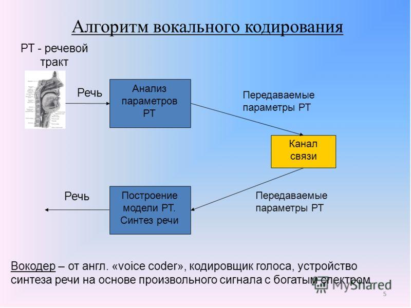 5 Алгоритм вокального кодирования 5 РТ - речевой тракт Речь Анализ параметров РТ Передаваемые параметры РТ Канал связи Построение модели РТ. Синтез речи Передаваемые параметры РТ Речь Вокодер – от англ. «voice coder», кодировщик голоса, устройство си
