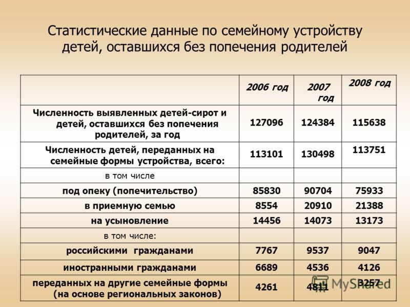 Статистические данные по семейному устройству детей, оставшихся без попечения родителей 2006 год2007 год 2008 год Численность выявленных детей-сирот и детей, оставшихся без попечения родителей, за год 127096124384115638 Численность детей, переданных