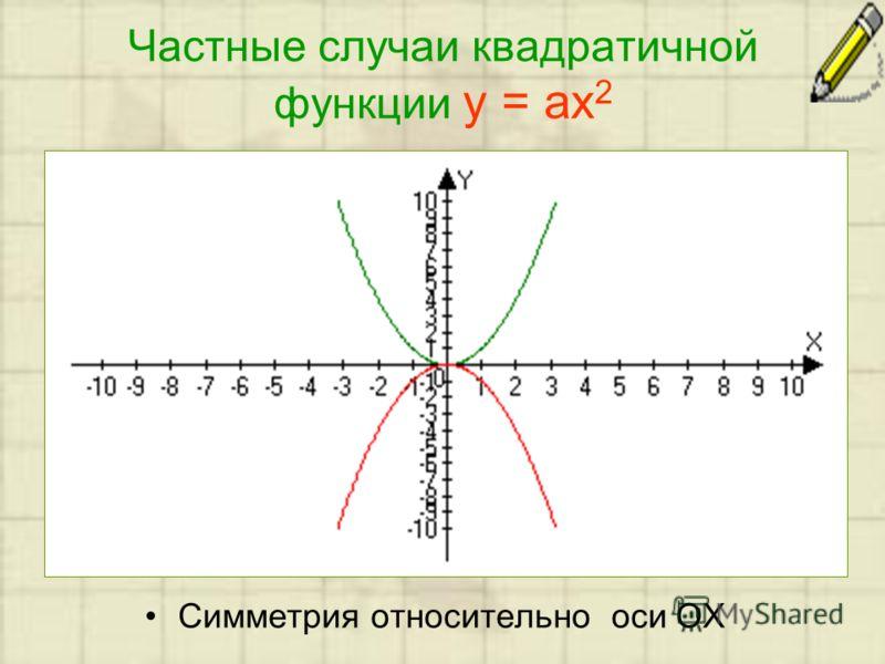 Частные случаи квадратичной функции y = ax 2 Симметрия относительно оси ОХ