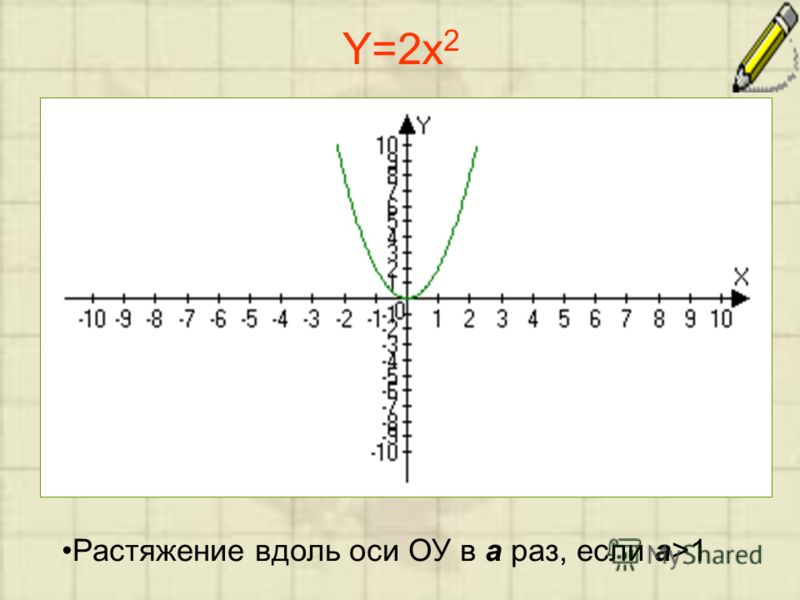 Y=2x 2 Растяжение вдоль оси ОУ в a раз, если a>1