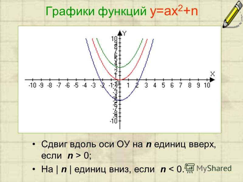 Графики функций у=ах 2 +n Сдвиг вдоль оси ОУ на n единиц вверх, если n > 0; На | n | единиц вниз, если n < 0.