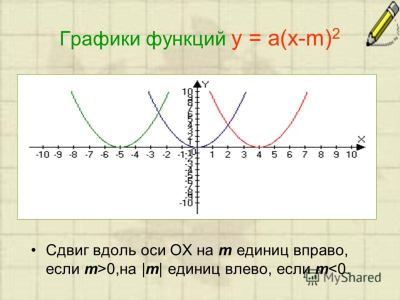 Графики функций у = а(х-m) 2 Сдвиг вдоль оси ОХ на m единиц вправо, если m>0,на |m| единиц влево, если m