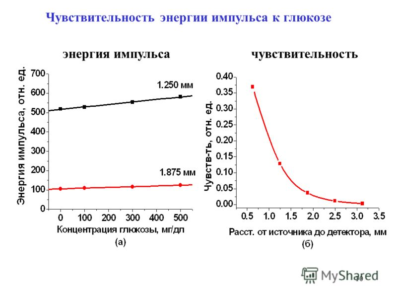 10 Чувствительность энергии импульса к глюкозе : энергия импульсачувствительность