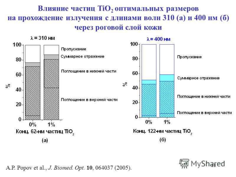 18 A.P. Popov et al., J. Biomed. Opt. 10, 064037 (2005). Влияние частиц TiO 2 оптимальных размеров на прохождение излучения с длинами волн 310 (а) и 400 нм (б) через роговой слой кожи
