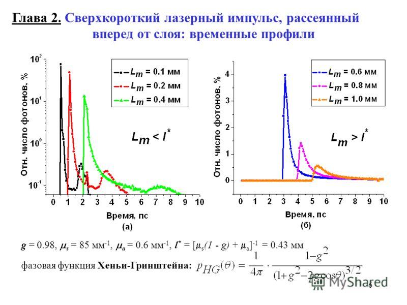 6 Глава 2. Сверхкороткий лазерный импульс, рассеянный вперед от слоя: временные профили g = 0.98, s = 85 мм -1, a = 0.6 мм -1, l * = [ s (1 - g) + a ] -1 = 0.43 мм фазовая функция Хеньи-Гринштейна: