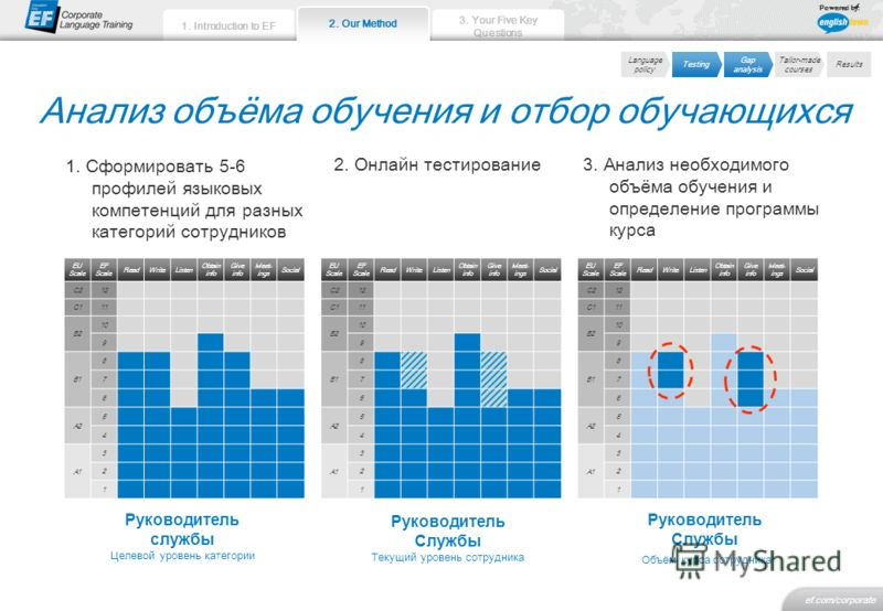 2. Our Method 3. Your Five Key Questions ef.com/corporate 1. Introduction to EF Powered by: Анализ объёма обучения и отбор обучающихся EU Scale EF Scale ReadWriteListen Obtain info Give info Meet- ings Social C212 C111 B2 10 9 B1 8 7 6 A2 5 4 A1 3 2