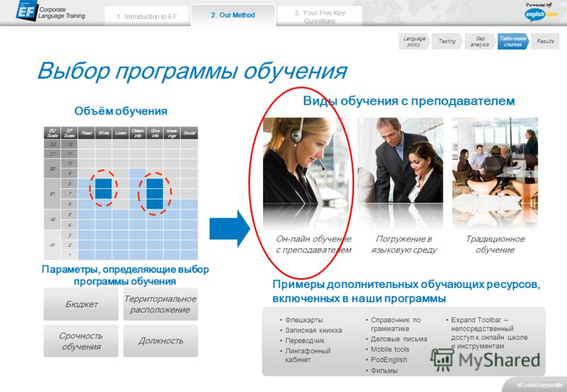 3. Your Five Key Questions ef.com/corporate 1. Introduction to EF Powered by: Выбор программы обучения Language policy Testing Gap analysis Tailor-made courses Results EU Scale EF Scale ReadWriteListen Obtain info Give info Meet- ings Social C212 C11