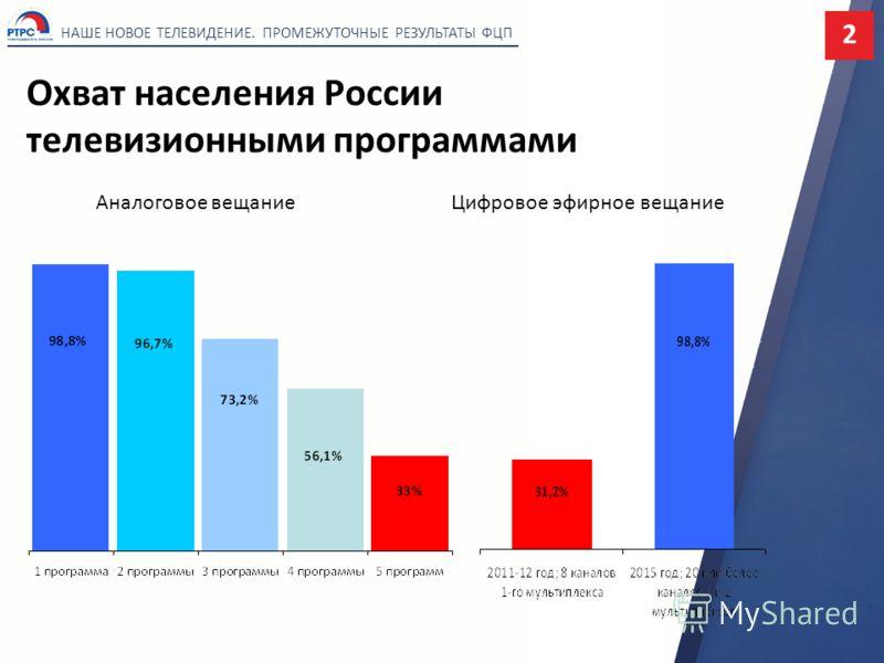 Охват населения России телевизионными программами НАШЕ НОВОЕ ТЕЛЕВИДЕНИЕ. ПРОМЕЖУТОЧНЫЕ РЕЗУЛЬТАТЫ ФЦП Цифровое эфирное вещаниеАналоговое вещание 2