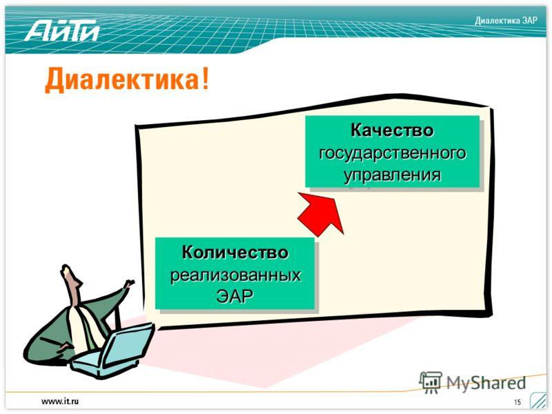 Диалектика ЭАР www.it.ru 15 Количество реализованных ЭАР КачествогосударственногоуправленияКачествогосударственногоуправления Диалектика!
