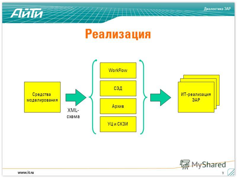 Диалектика ЭАР www.it.ru 9 ИТ-реализация ЭАР Реализация Средства моделирования XML- схема WorkFlow СЭД Архив УЦ и СКЗИ ИТ-реализация ЭАР