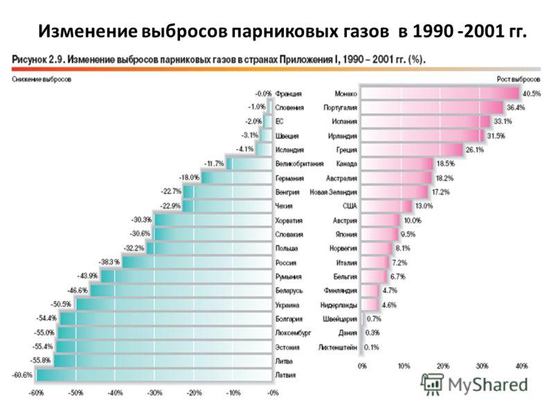 Изменение выбросов парниковых газов в 1990 -2001 гг.