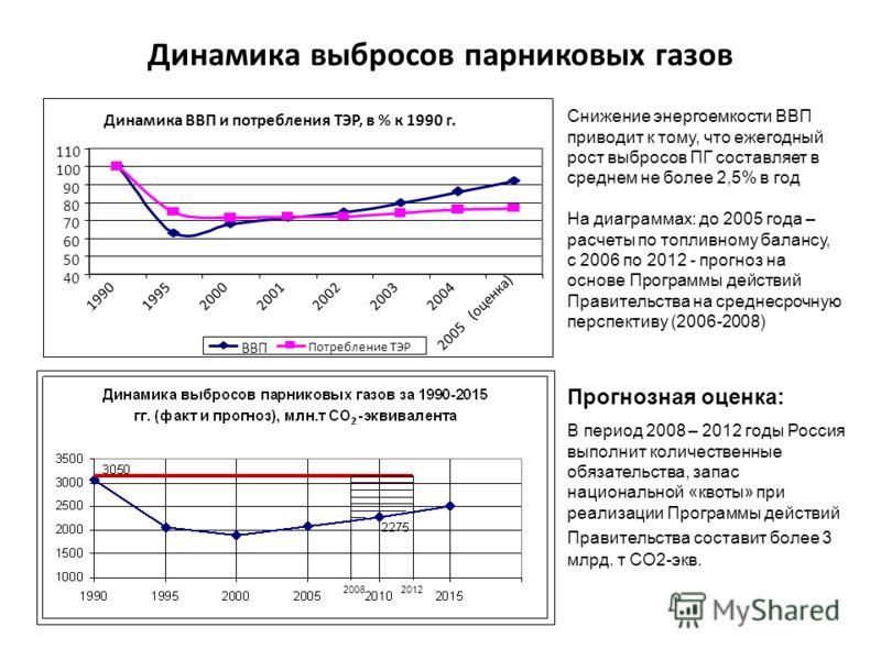 Динамика Динамика выбросов парниковых газов и прогноз на период действия обязательств Снижение энергоемкости ВВП приводит к тому, что ежегодный рост выбросов ПГ составляет в среднем не более 2,5% в год На диаграммах: до 2005 года – расчеты по топливн