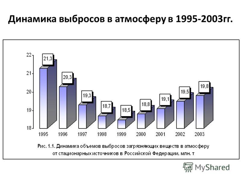 Динамика выбросов в атмосферу в 1995-2003гг.