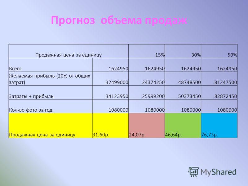 Продажная цена за единицу15%30%50% Всего1624950 Желаемая прибыль (20% от общих затрат)32499000243742504874850081247500 Затраты + прибыль34123950259992005037345082872450 Кол-во фото за год1080000 Продажная цена за единицу 31,60р. 24,07р. 46,64р. 76,73