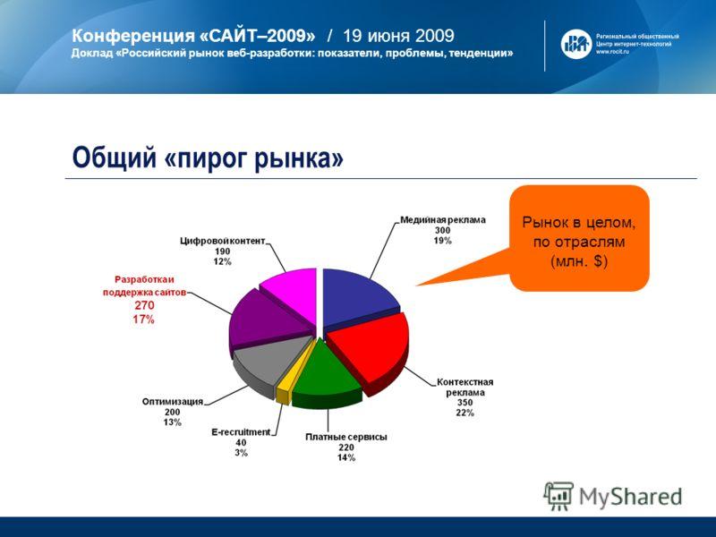 Конференция «САЙТ–2009» / 19 июня 2009 Доклад «Российский рынок веб-разработки: показатели, проблемы, тенденции» Рынок в целом, по отраслям (млн. $) Общий «пирог рынка»