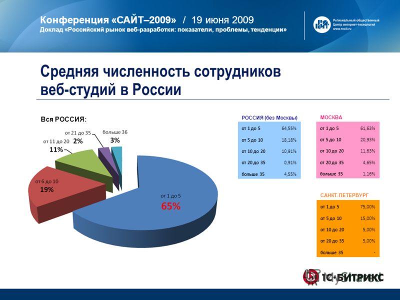 Конференция «САЙТ–2009» / 19 июня 2009 Доклад «Российский рынок веб-разработки: показатели, проблемы, тенденции» МОСКВА САНКТ-ПЕТЕРБУРГ РОССИЯ (без Москвы) от 1 до 561,63% от 5 до 1020,93% от 10 до 2011,63% от 20 до 354,65% больше 351,16% от 1 до 575
