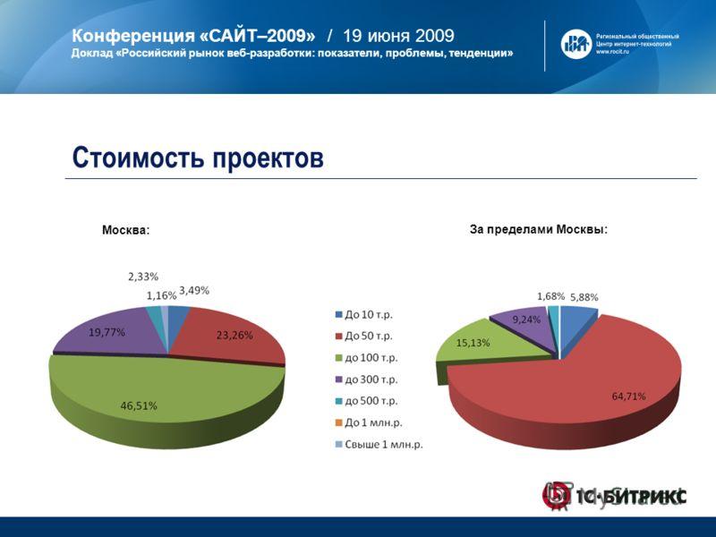 Конференция «САЙТ–2009» / 19 июня 2009 Доклад «Российский рынок веб-разработки: показатели, проблемы, тенденции» Стоимость проектов Москва: За пределами Москвы: