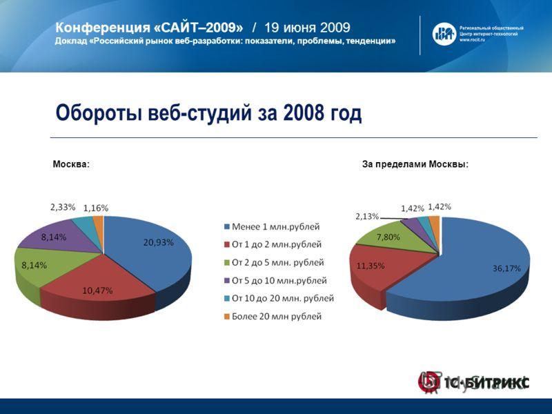 Конференция «САЙТ–2009» / 19 июня 2009 Доклад «Российский рынок веб-разработки: показатели, проблемы, тенденции» Обороты веб-студий за 2008 год Москва:За пределами Москвы: