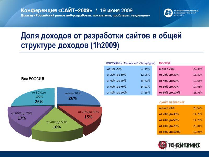 Конференция «САЙТ–2009» / 19 июня 2009 Доклад «Российский рынок веб-разработки: показатели, проблемы, тенденции» МОСКВА САНКТ-ПЕТЕРБУРГ РОССИЯ (без Москвы и С.-Петербурга) менее 20%22,35% от 20% до 39%18,82% от 40% до 59%17,65% от 60% до 79%17,65% от