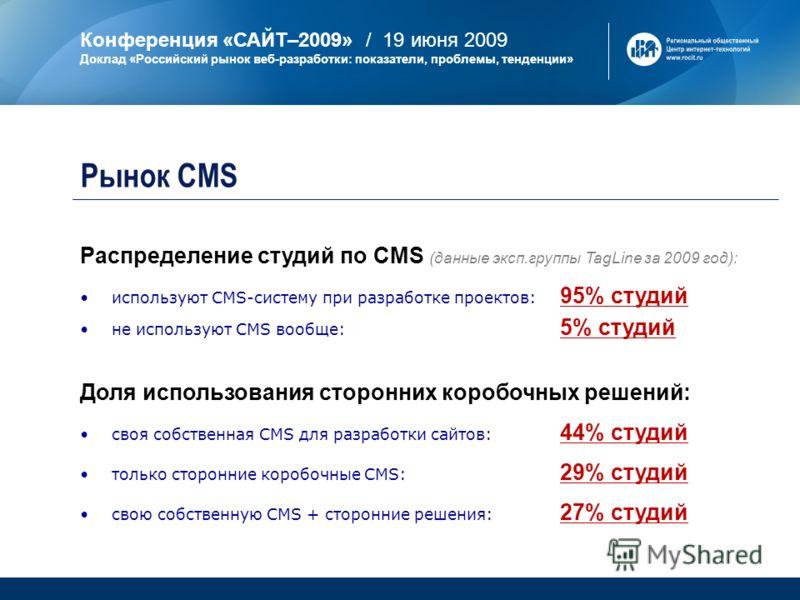 Конференция «САЙТ–2009» / 19 июня 2009 Доклад «Российский рынок веб-разработки: показатели, проблемы, тенденции» Распределение студий по CMS (данные эксп.группы TagLine за 2009 год): используют CMS-систему при разработке проектов: 95% студий не испол