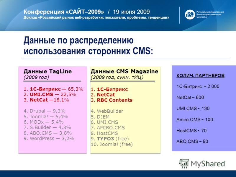 Конференция «САЙТ–2009» / 19 июня 2009 Доклад «Российский рынок веб-разработки: показатели, проблемы, тенденции» Данные по распределению использования сторонних CMS: 1. 1С-Битрикс 65,3% 2. UMI.CMS 22,5% 3. NetCat 18,1% 4. Drupal 9,3% 5. Joomla! 5,4%