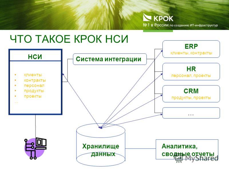 ЧТО ТАКОЕ КРОК НСИ ERP клиенты, контракты HR персонал, проекты … Хранилище данных Аналитика, сводные отчеты НСИ клиенты контракты персонал продукты проекты... CRM продукты, проекты Система интеграции